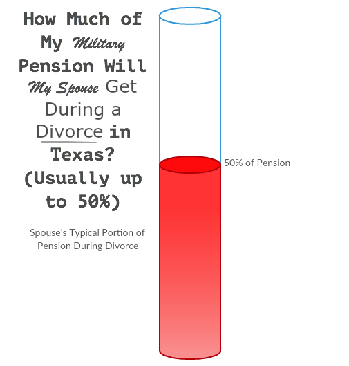 divorce percentage of military retirement benefits to non servicemember