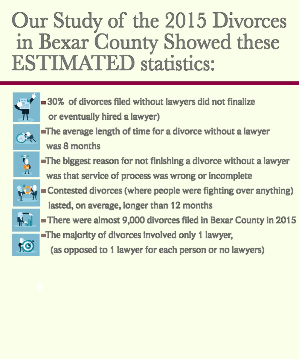 DIY divorce statistics Bexar county